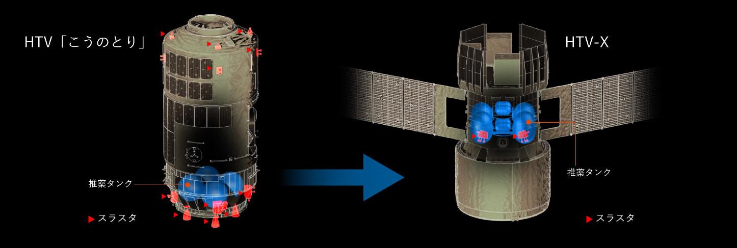 Propulsion subsystem