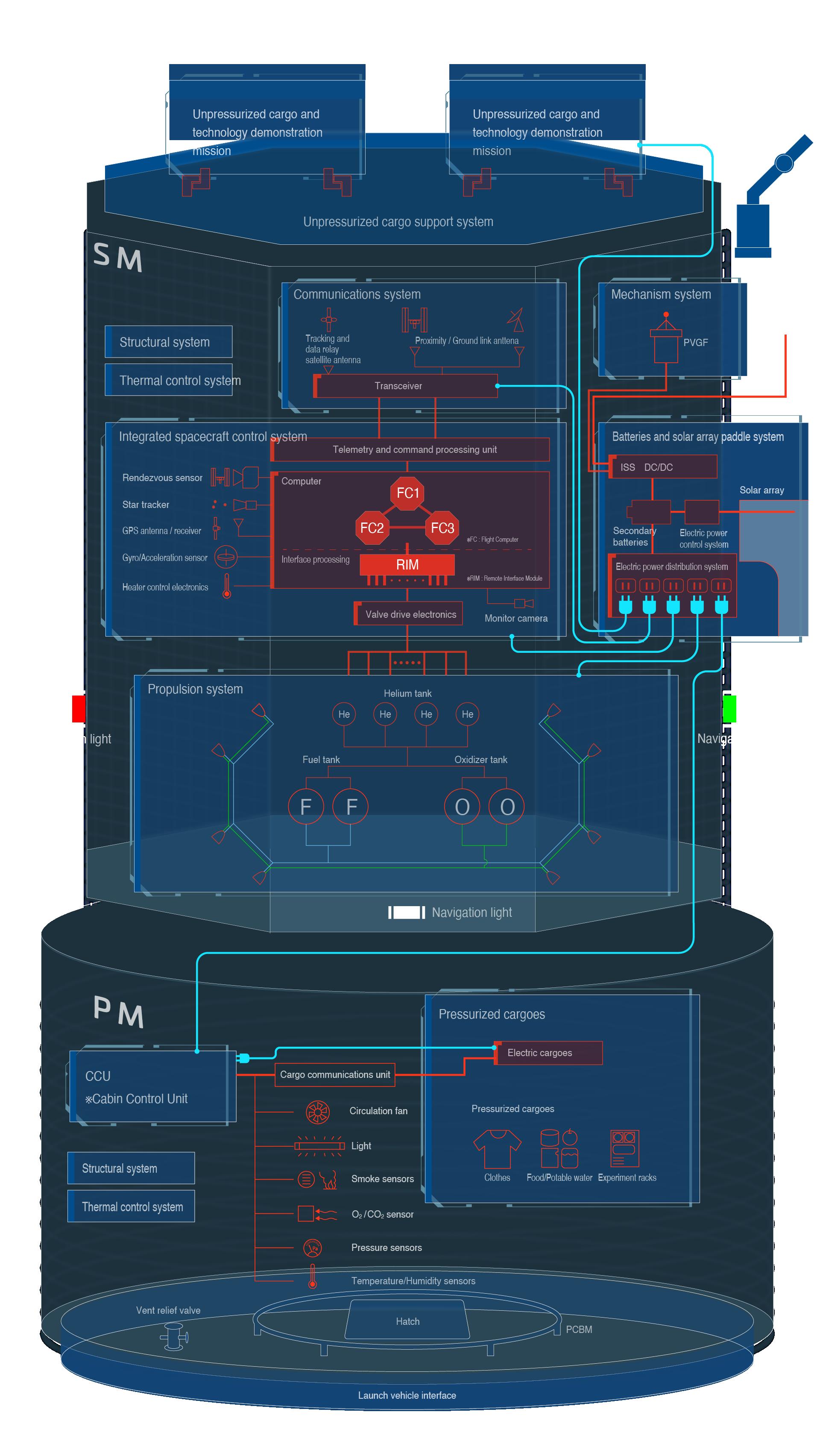 HTV-Xシステムブロック図