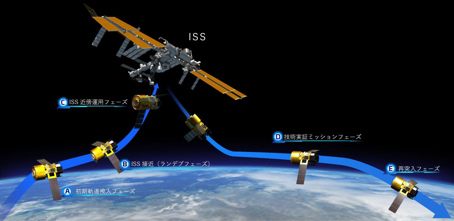 将来の宇宙技術を拓く、宙とぶ実験の舞台